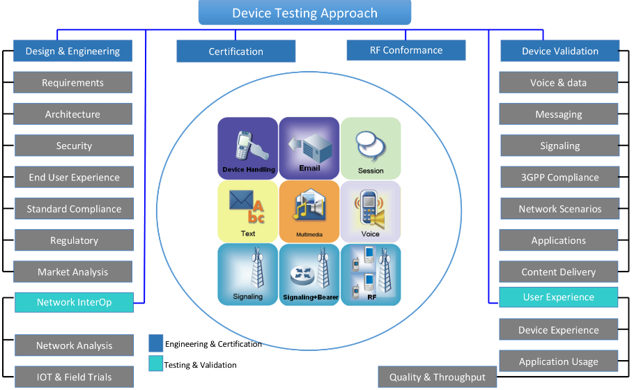 device_testing_approach
